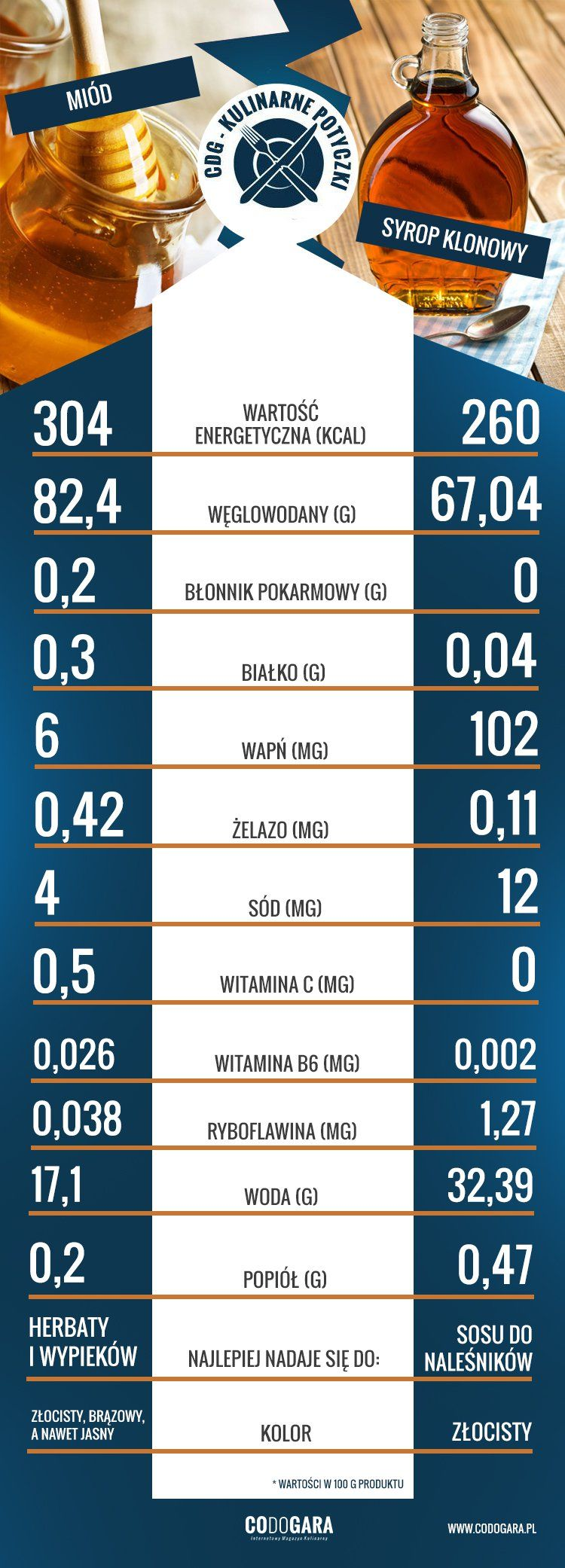 infografika kulinarne potyczki